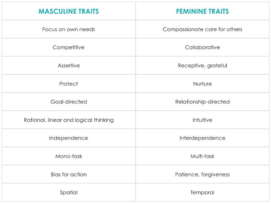 Masculine and feminine qualities