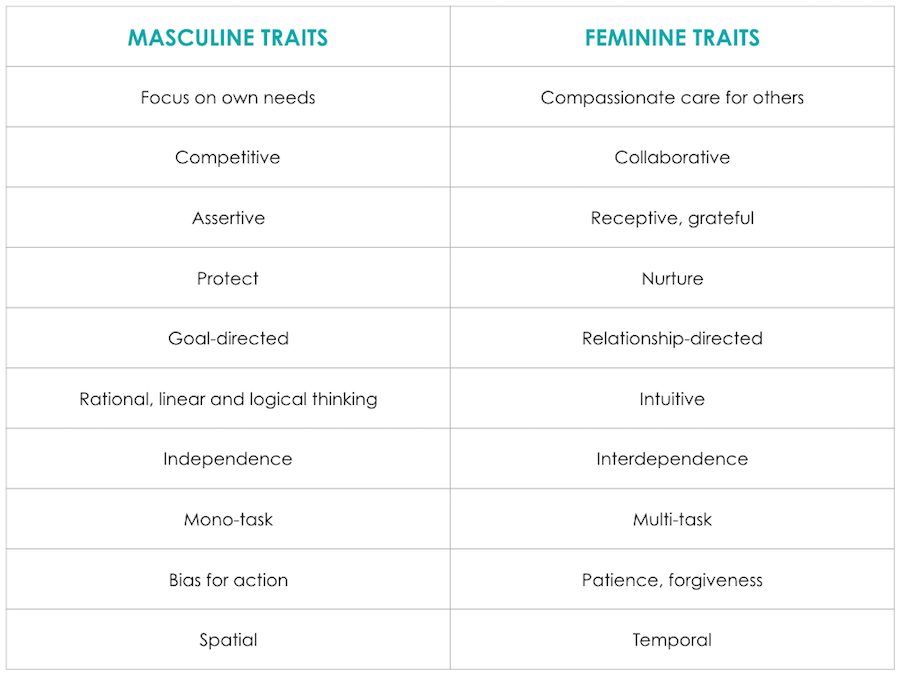 Masculine features with women are black